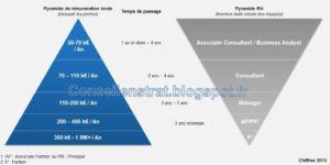 Notre analyse de la rémunération des consultants en stratégie