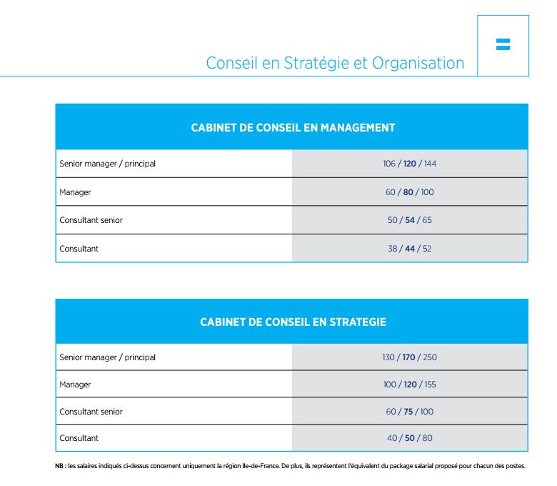 La rémunération des consultants selon Hays