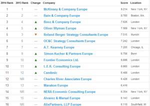 Classement Vault Europe 2014